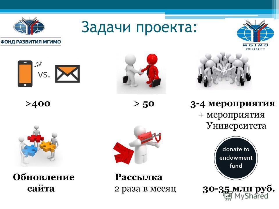 Задачи проекта: >400 > 50 3-4 мероприятия + мероприятия Университета Обновление Рассылка сайта 2 раза в месяц 30-35 млн руб.