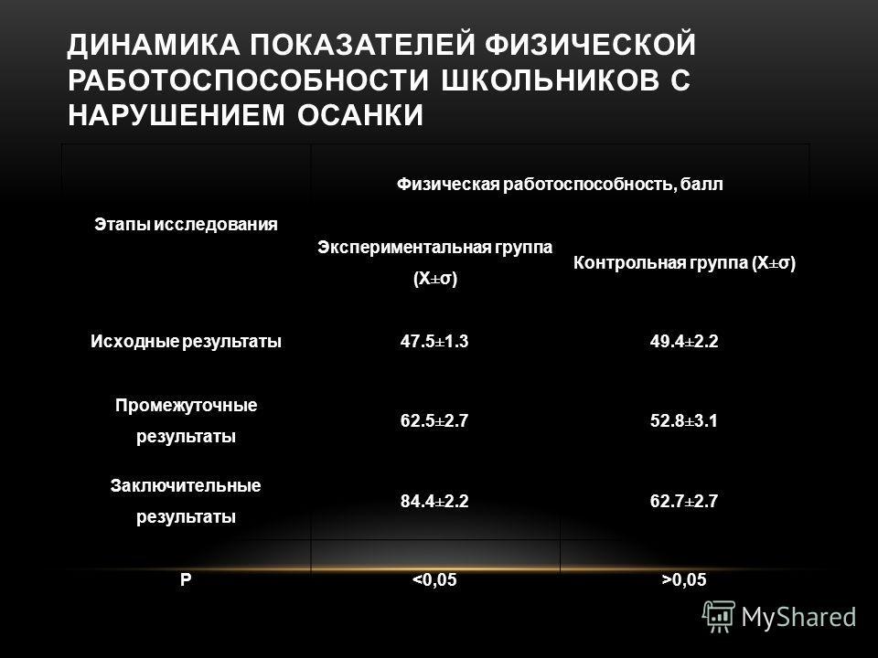 ДИНАМИКА ПОКАЗАТЕЛЕЙ ФИЗИЧЕСКОЙ РАБОТОСПОСОБНОСТИ ШКОЛЬНИКОВ С НАРУШЕНИЕМ ОСАНКИ Этапы исследования Физическая работоспособность, балл Экспериментальная группа (Х±σ) Контрольная группа (Х±σ) Исходные результаты 47.5±1.349.4±2.2 Промежуточные результа