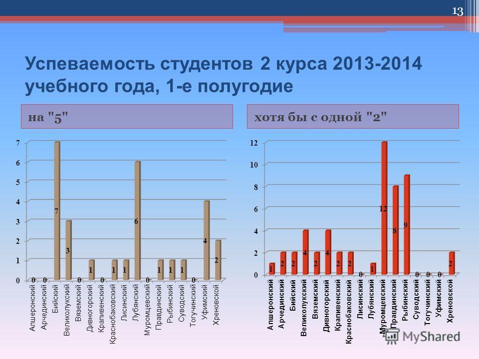 Успеваемость студентов 2 курса 2013-2014 учебного года, 1-е полугодие на 5хотя бы с одной 2 13