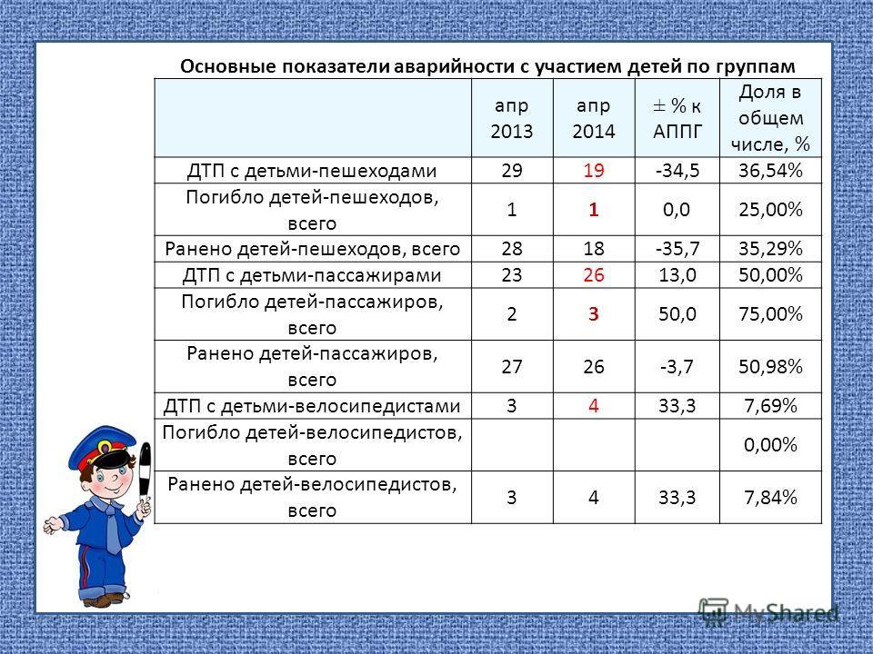 Основные показатели аварийности с участием детей по группам апр 2013 апр 2014 ± % к АППГ Доля в общем числе, % ДТП с детьми-пешеходами 2919-34,536,54% Погибло детей-пешеходов, всего 110,025,00% Ранено детей-пешеходов, всего 2818-35,735,29% ДТП с деть