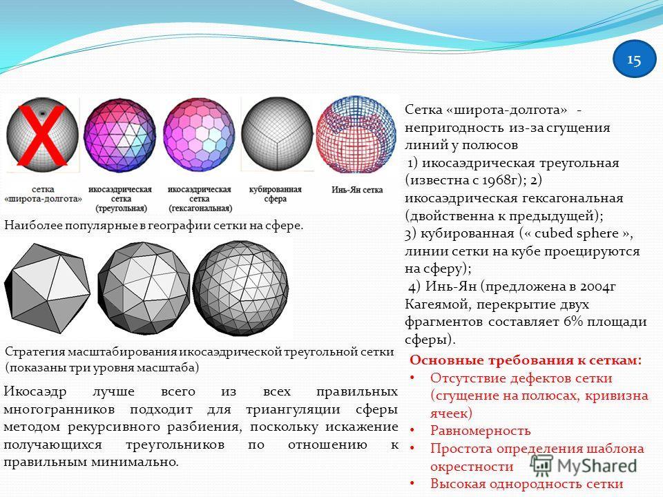 15 Стратегия масштабирования икосаэдрической треугольной сетки (показаны три уровня масштаба) Наиболее популярные в географии сетки на сфере. Сетка «широта-долгота» - непригодность из-за сгущения линий у полюсов 1) икосаэдрическая треугольная (извест