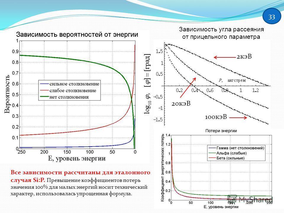Зависимость угла рассеяния от прицельного параметра 2 кэВ 100 кэВ 20 кэВ Все зависимости рассчитаны для эталонного случая Si:P. Превышение коэффициентов потерь значения 100% для малых энергий носит технический характер, использовалась упрощенная форм