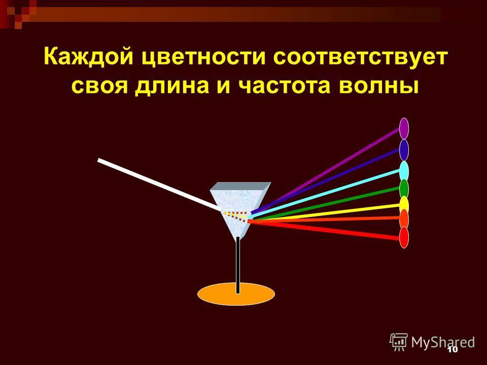 10 Каждой цветности соответствует своя длина и частота волны