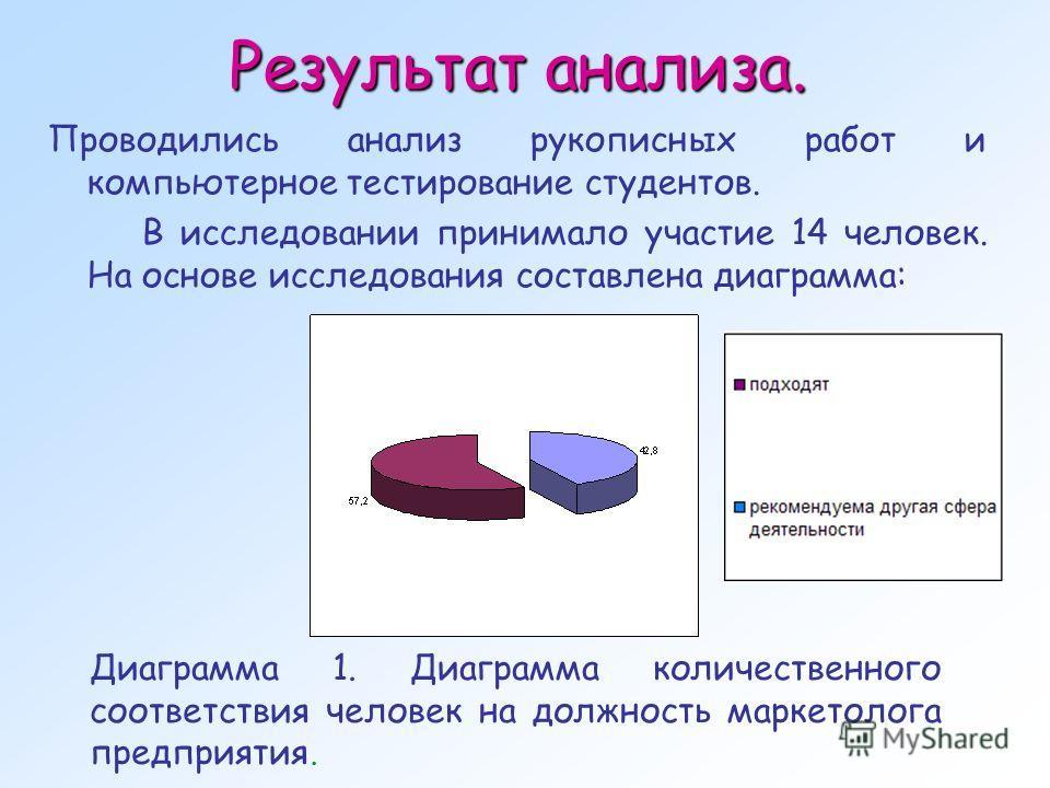 Результат анализа. Проводились анализ рукописных работ и компьютерное тестирование студентов. В исследовании принимало участие 14 человек. На основе исследования составлена диаграмма: Диаграмма 1. Диаграмма количественного соответствия человек на дол
