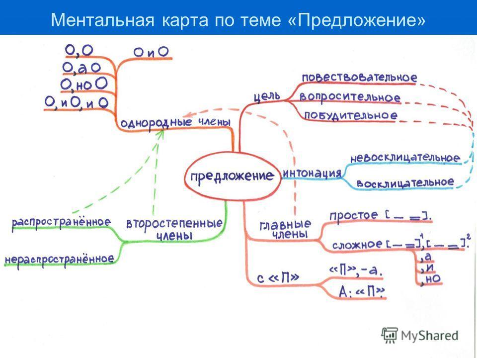 Ментальная карта по теме «Предложение»