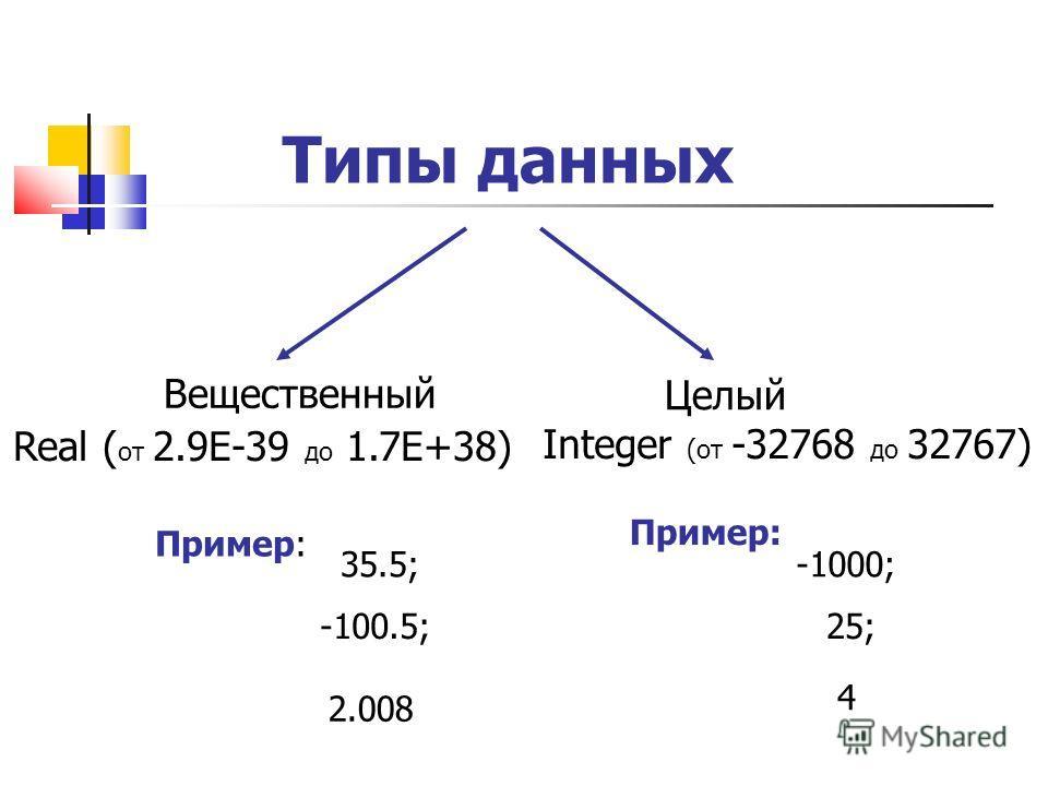 Типы данных Вещественный Целый Real ( от 2.9Е-39 до 1.7Е+38) Integer (от -32768 до 32767) Пример: 35.5; -100.5; 2.008 Пример: -1000; 25; 4
