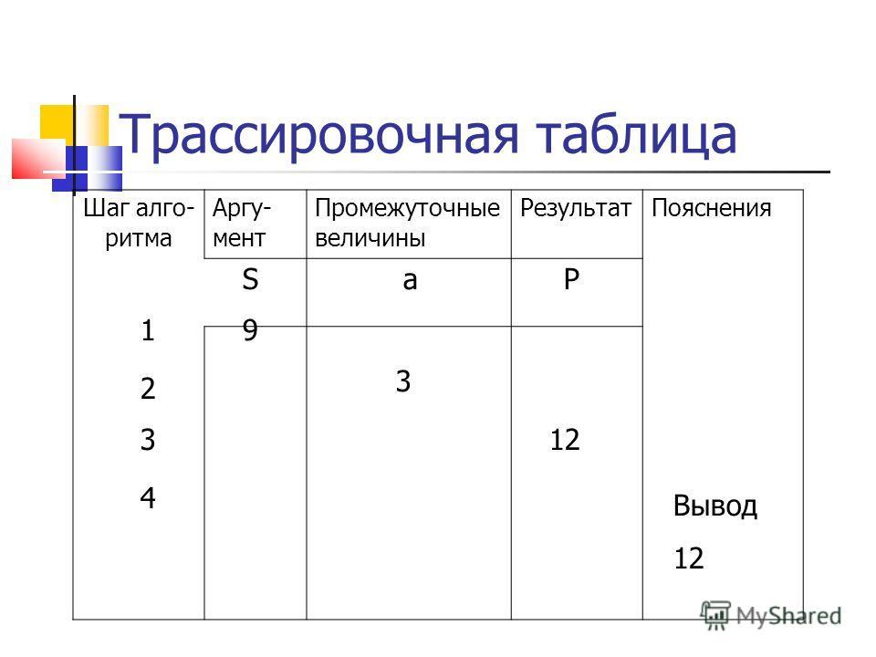 Трассировочная таблица Шаг алгоритма Аргу- мент Промежуточные величины Результат Пояснения SaP 19 2 3 312 4 Вывод 12