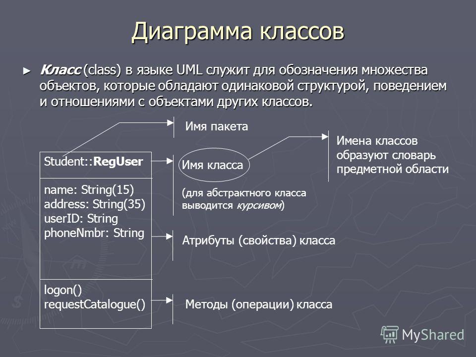 Диаграмма классов Класс (class) в языке UML служит для обозначения множества объектов, которые обладают одинаковой структурой, поведением и отношениями с объектами других классов. Класс (class) в языке UML служит для обозначения множества объектов, к
