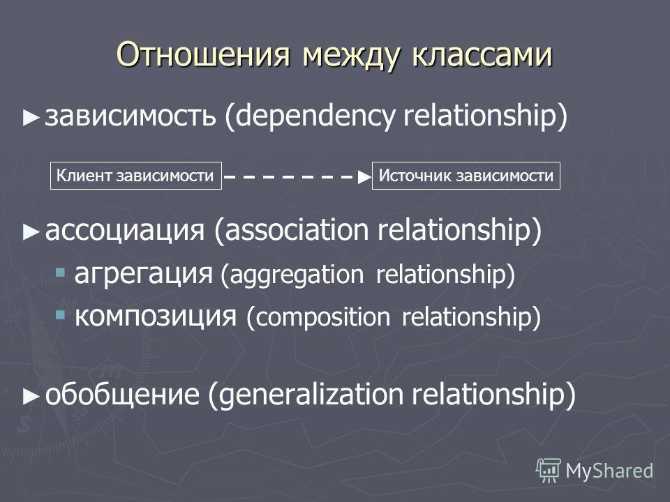 Отношения между классами зависимость (dependency relationship) ассоциация (association relationship) aгрегация (aggregation relationship) композиция (composition relationship) обобщение (generalization relationship) Клиент зависимости Источник зависи