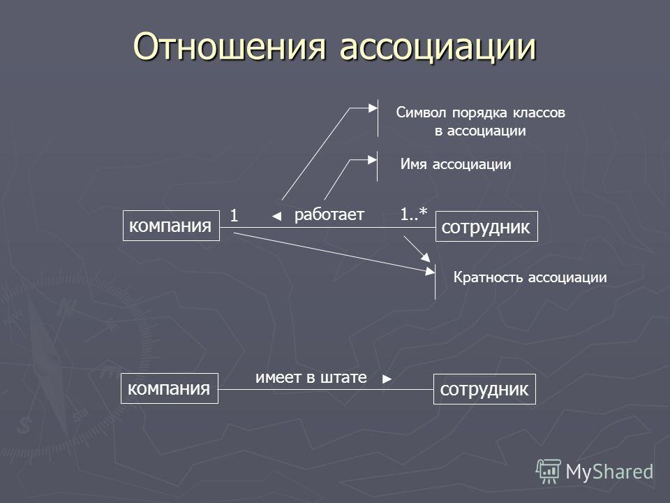 Отношения ассоциации компания сотрудник работает 1 1..* Имя ассоциации Символ порядка классов в ассоциации Кратность ассоциации компания сотрудник имеет в штате