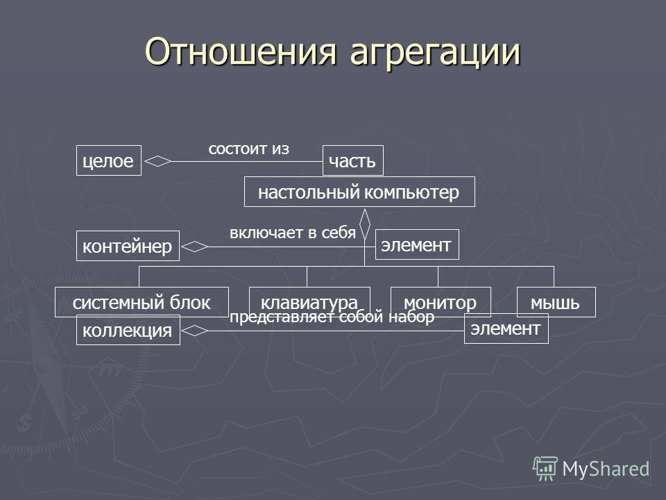 Отношения агрегации настольный компьютер системный блокклавиатурамонитормышь целоечасть состоит из контейнер элемент включает в себя коллекция элемент представляет собой набор
