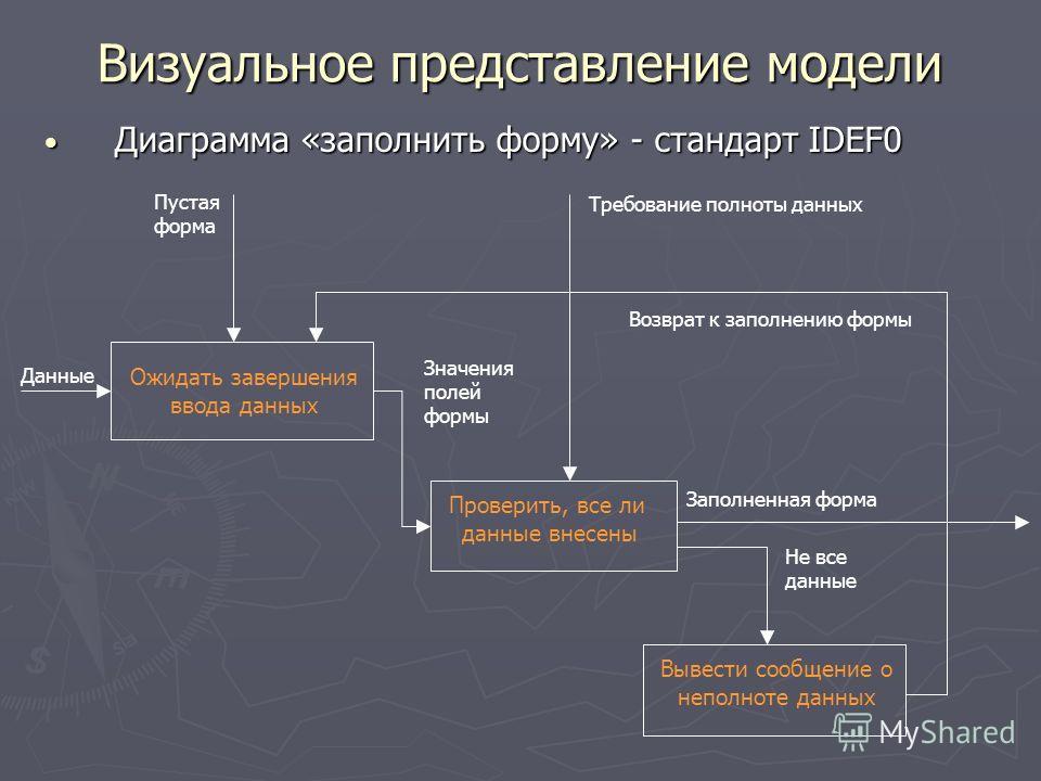 Визуальное представление модели Диаграмма «заполнить форму» - стандарт IDEF0 Диаграмма «заполнить форму» - стандарт IDEF0 Ожидать завершения ввода данных Проверить, все ли данные внесены Вывести сообщение о неполноте данных Пустая форма Данные Требов