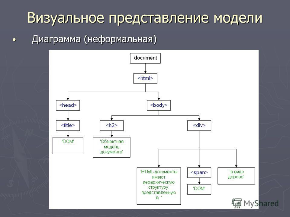 Визуальное представление модели Диаграмма (неформальная) Диаграмма (неформальная)