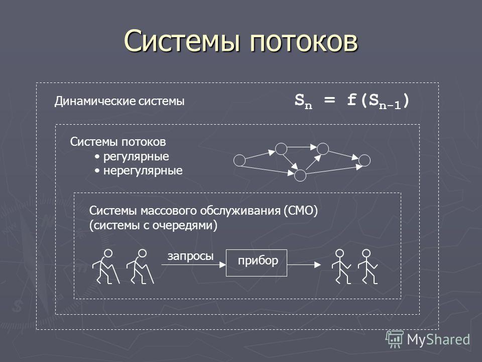 Системы потоков Динамические системы S n = f(S n-1 ) Системы потоков регулярные нерегулярные Системы массового обслуживания (СМО) (системы с очередями) прибор запросы