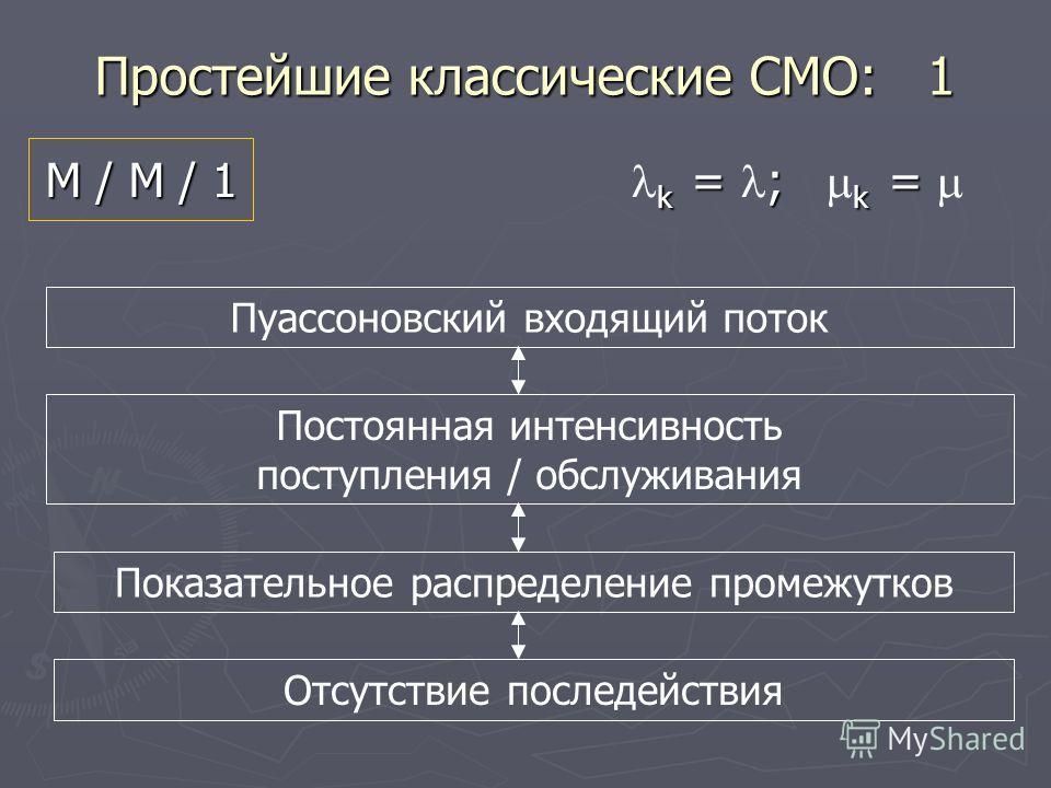 Простейшие классические СМО: 1 М / М / 1 k = ; k = М / М / 1 k = ; k = Пуассоновский входящий поток Постоянная интенсивность поступления / обслуживания Показательное распределение промежутков Отсутствие последействия