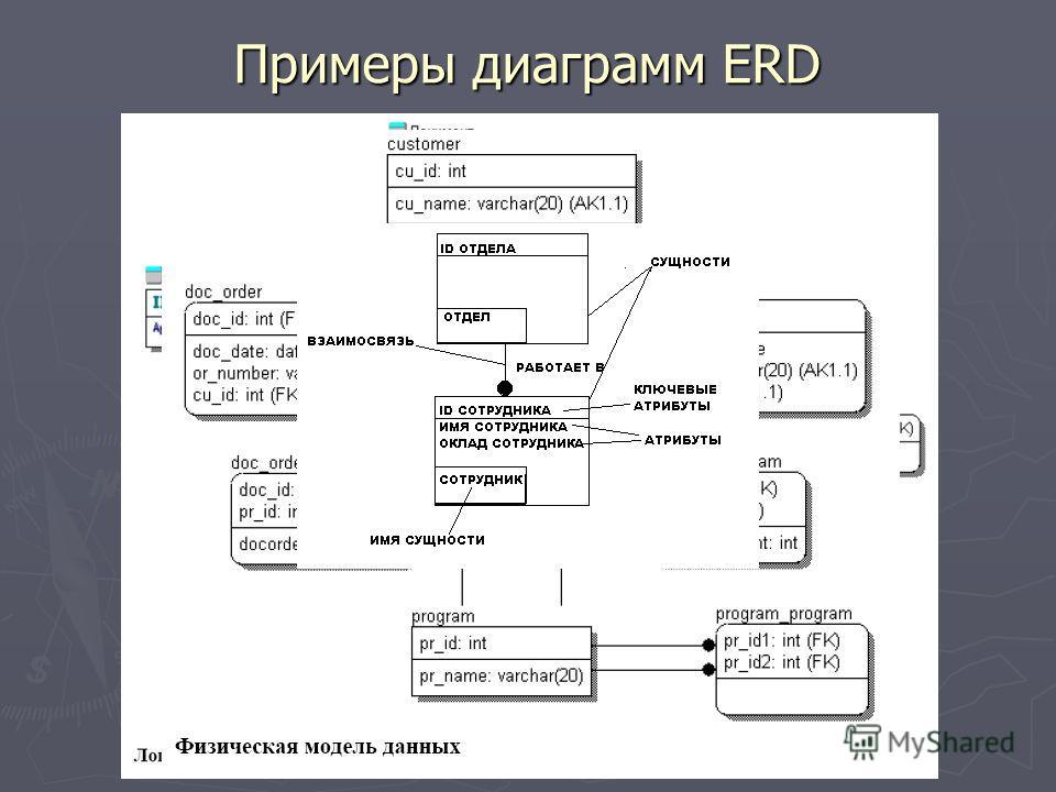 Примеры диаграмм ERD