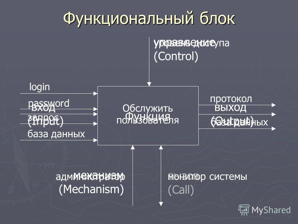 Функциональный блок Функция управление (Control) механизм (Mechanism) вызов (Call) вход (Input) выход (Output) Обслужить пользователя уровень доступа администратор монитор системы login password база данных запрос база данных протокол