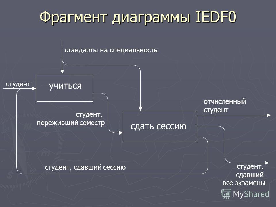 Фрагмент диаграммы IEDF0 учиться сдать сессию студент стандарты на специальность студент, сдавший сессию студент, переживший семестр отчисленный студент студент, сдавший все экзамены