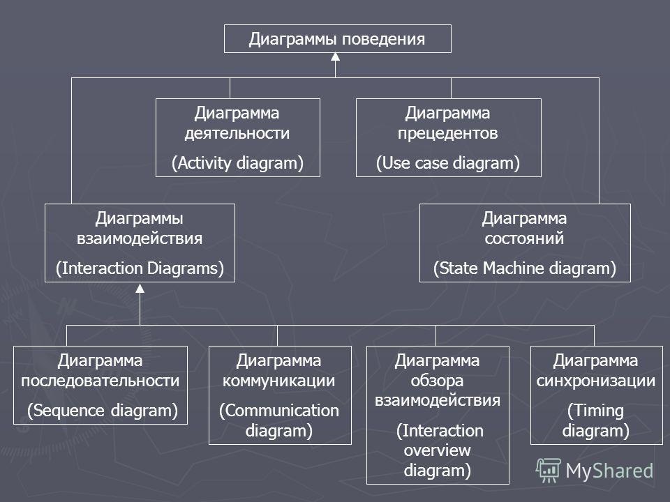 Диаграммы поведения Диаграмма деятельности (Activity diagram) Диаграмма прецедентов (Use case diagram) Диаграммы взаимодействия (Interaction Diagrams) Диаграмма состояний (State Machine diagram) Диаграмма последовательности (Sequence diagram) Диаграм