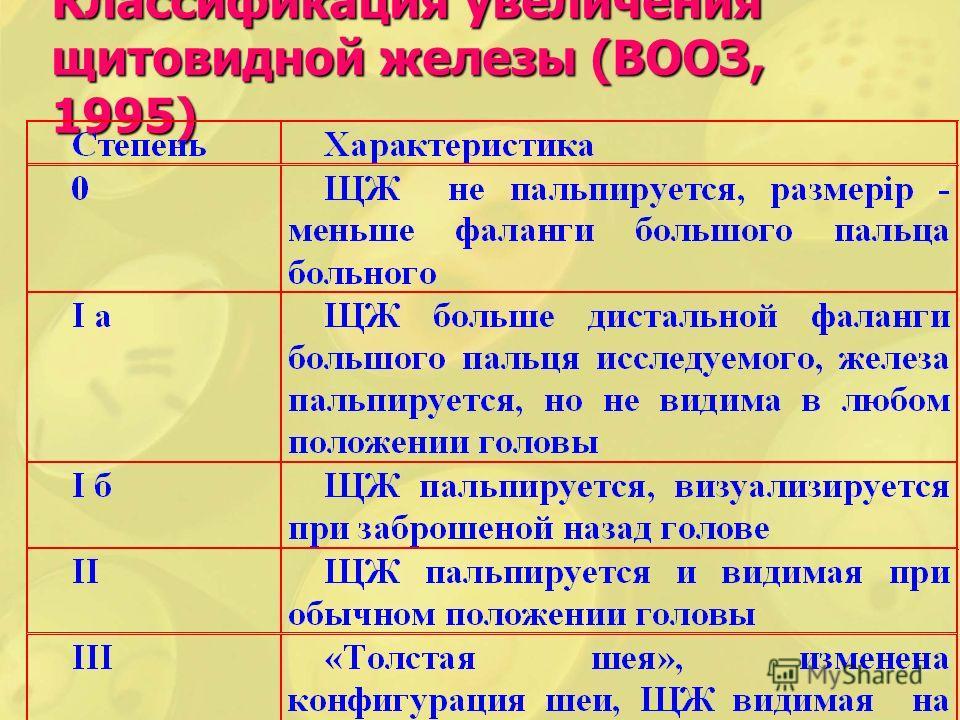 Классификация увеличения щитовидной железы (ВООЗ, 1995)
