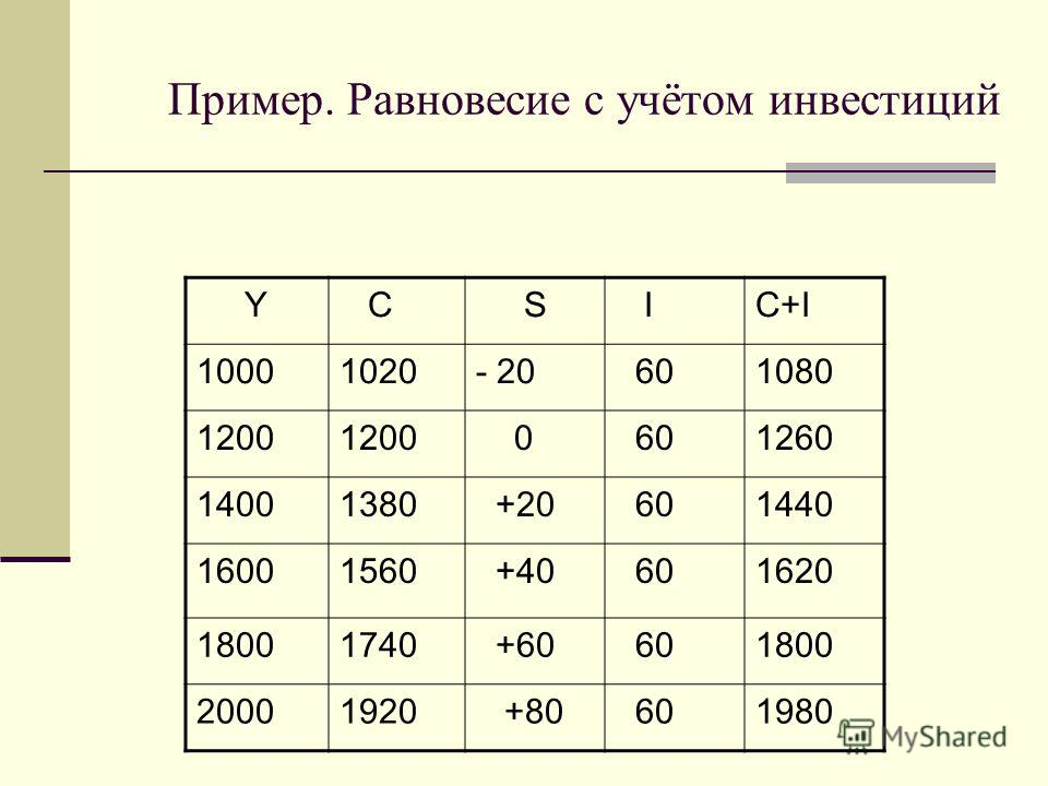 Пример. Равновесие с учётом инвестиций Y C S IC+I 10001020- 20 601080 1200 0 601260 14001380 +20 601440 16001560 +40 601620 18001740 +60 601800 20001920 +80 601980