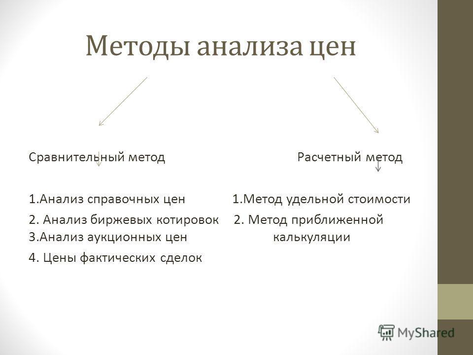 Методы анализа цен Сравнительный метод Расчетный метод 1. Анализ справочных цен 1. Метод удельной стоимости 2. Анализ биржевых котировок 2. Метод приближенной 3. Анализ аукционных цен калькуляции 4. Цены фактических сделок