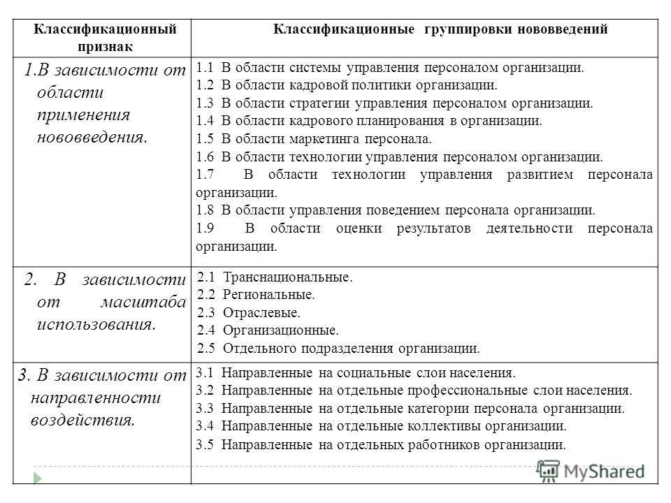 Классификационный признак Классификационные группировки нововведений 1. В зависимости от области применения нововведения. 1.1 В области системы управления персоналом организации. 1.2 В области кадровой политики организации. 1.3 В области стратегии уп
