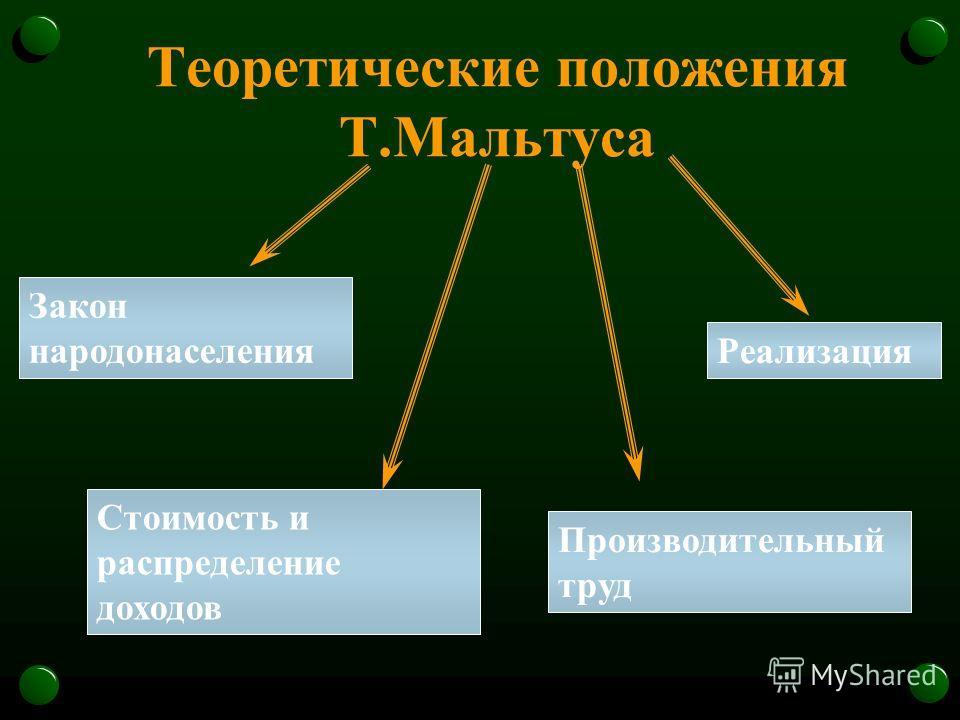 Теоретические положения Т.Мальтуса Стоимость и распределение доходов Реализация Закон народонаселения Производительный труд