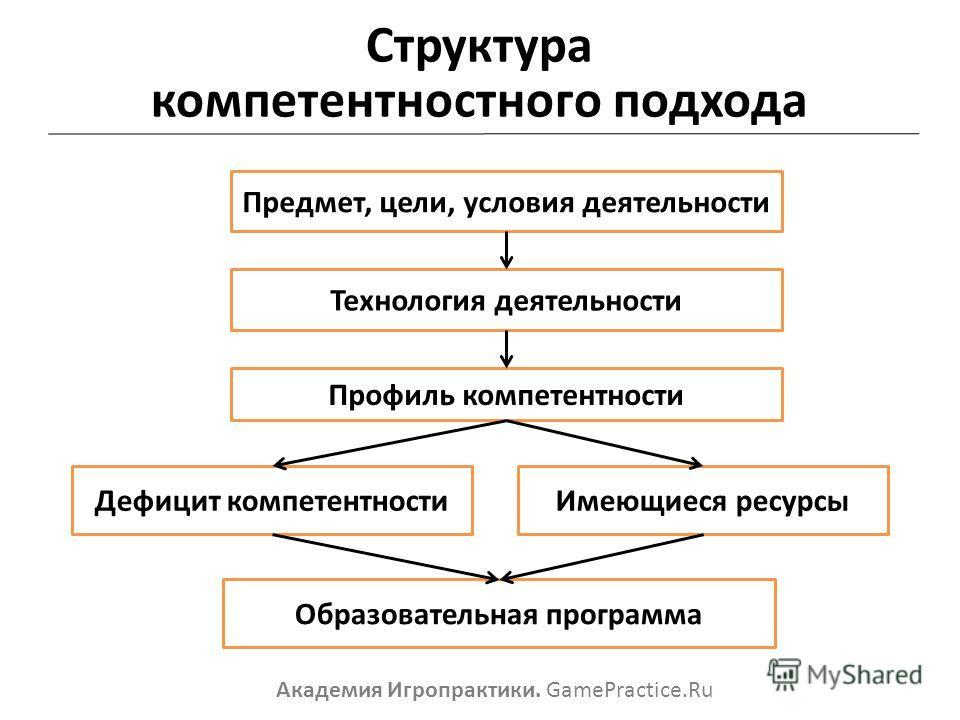 Структура компетентностного подхода Академия Игропрактики. GamePractice.Ru Предмет, цели, условия деятельности Технология деятельности Профиль компетентности Дефицит компетентности Имеющиеся ресурсы Образовательная программа