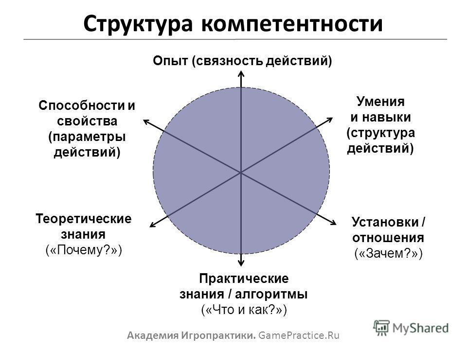 Структура компетентности Теоретические знания («Почему?») Способности и свойства (параметры действий) Опыт (связность действий) Умения и навыки (структура действий) Установки / отношения («Зачем?») Практические знания / алгоритмы («Что и как?») Акаде