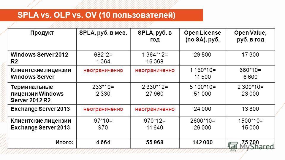 SPLA vs. OLP vs. OV (10 пользователей) ПродуктSPLA, руб. в мес.SPLA, руб. в год Open License (no SA), руб. Open Value, руб. в год Windows Server 2012 R2 682*2= 1 364 1 364*12= 16 368 29 50017 300 Клиентские лицензии Windows Server неограниченно 1 150