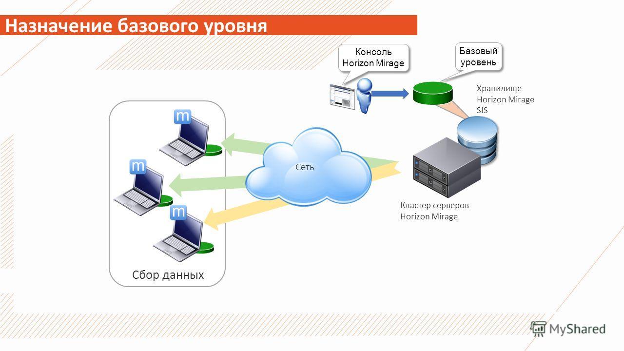 Назначение базового уровня Сеть Кластер серверов Horizon Mirage Хранилище Horizon Mirage SIS Консоль Horizon Mirage Базовый уровень Сеть Сбор данных