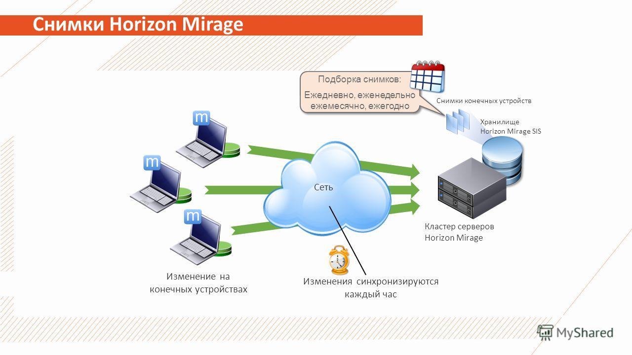 Снимки Horizon Mirage Изменение на конечных устройствах / Сеть Изменения синхронизируются каждый час Кластер серверов Horizon Mirage Хранилище Horizon Mirage SIS Снимки конечных устройств Подборка снимков: Ежедневно, еженедельно ежемесячно, ежегодно