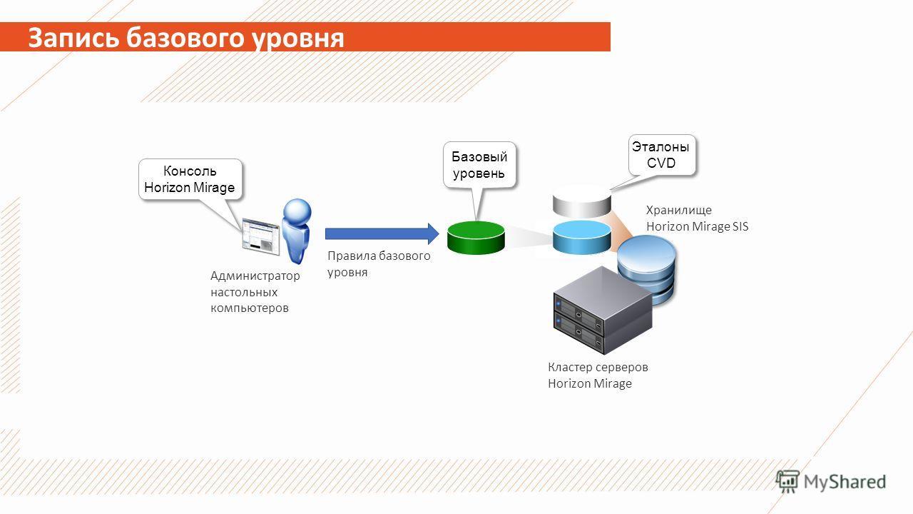 Запись базового уровня Консоль Horizon Mirage Эталоны CVD Хранилище Horizon Mirage SIS Базовый уровень Администратор настольных компьютеров Кластер серверов Horizon Mirage Правила базового уровня