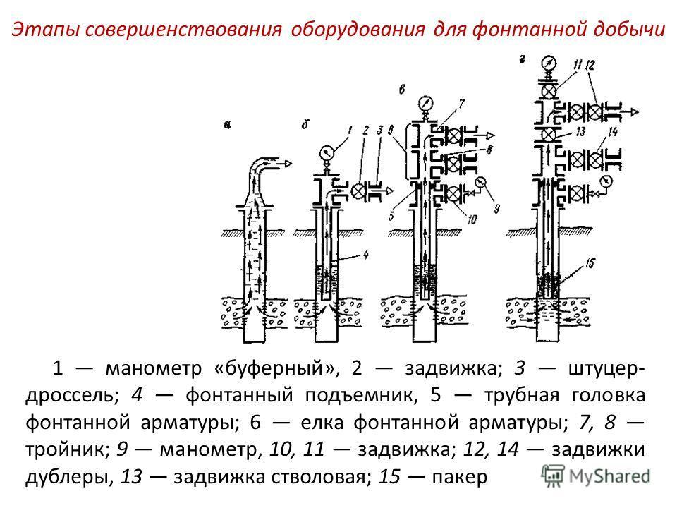1 манометр «буферный», 2 задвижка; 3 штуцер- дроссель; 4 фонтанный подъемник, 5 трубная головка фонтанной арматуры; 6 елка фонтанной арматуры; 7, 8 тройник; 9 манометр, 10, 11 задвижка; 12, 14 задвижки дублеры, 13 задвижка стволовая; 15 пакер Этапы
