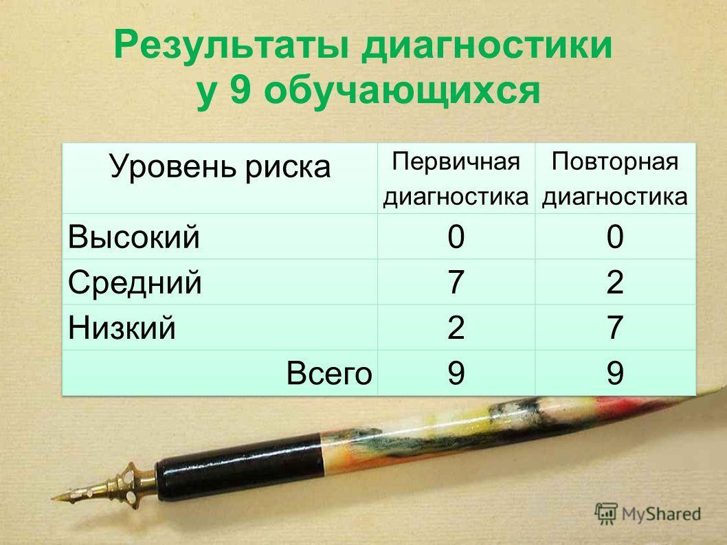 Результаты диагностики у 9 обучающихся