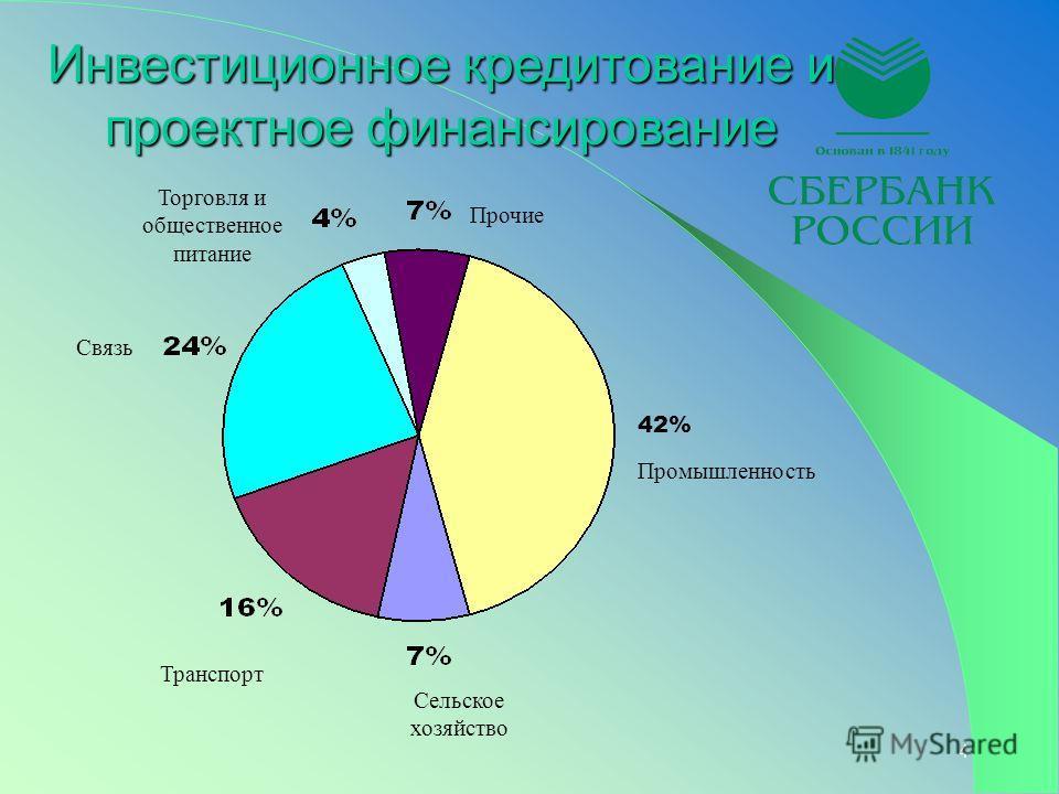 4 Инвестиционное кредитование и проектное финансирование Прочие Торговля и общественное питание Связь Транспорт Сельское хозяйство Промышленность 42%
