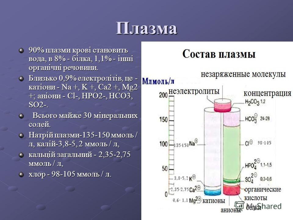 Формені елементи і клітини крові В 1 літрі циркулюючої крові чоловіків знаходиться 4,0-5,1 12 / л або 4,0-5,1 / л, а у жінок - 3,7-4,7 1012 / л або 3,7 - 4,7 / л еритроцитів. У новонароджених - 5,9-6,7 1012 / л або 5,9-6,7 / л. Кількість лейкоцитів у