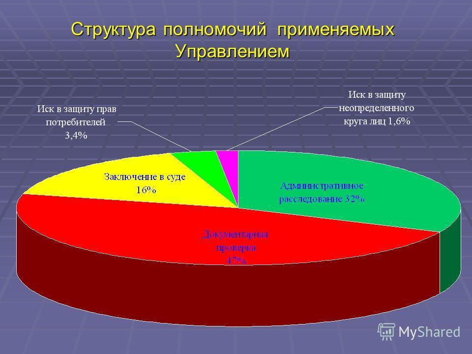 Структура полномочий применяемых Управлением