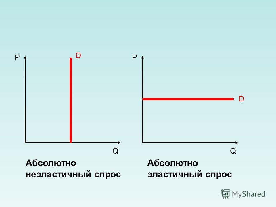 P Q D Абсолютно эластичный спрос P Q D Абсолютно неэластичный спрос