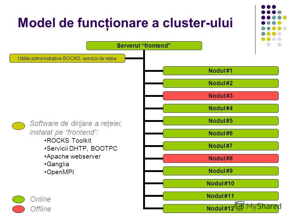 Model de funcţionare a cluster-ului Software de dirijare a reţelei, instalat pe frontend: ROCKS Toolkit Servicii DHTP, BOOTPC Apache webserver Ganglia OpenMPI Online Offline