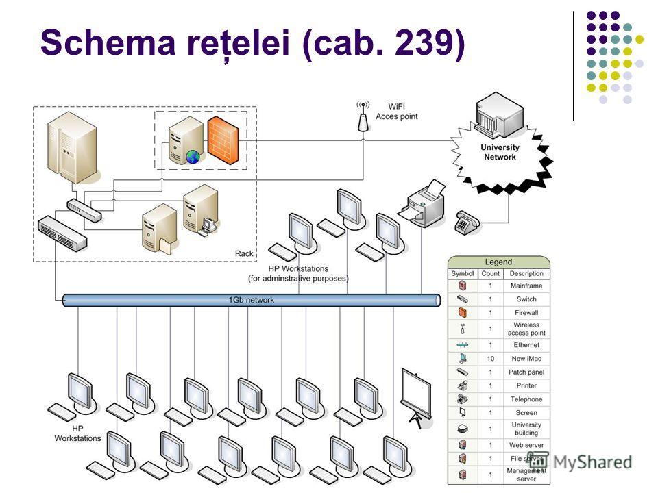 Schema reţelei (cab. 239)