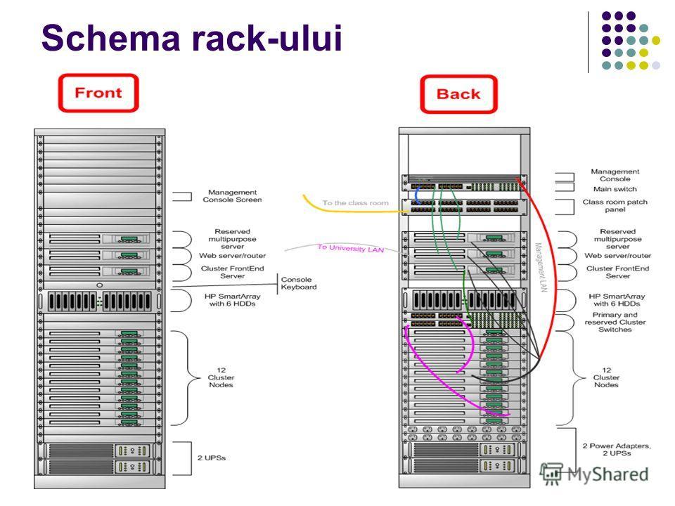 Schema rack-ului