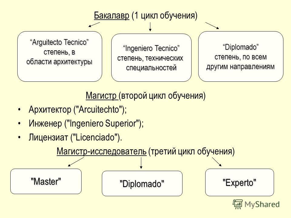 Бакалавр (1 цикл обучения) Магистр (второй цикл обучения) Архитектор (