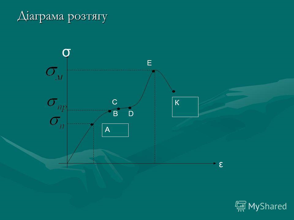 А К С D E ε Діаграма розтягу В σ