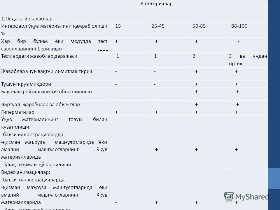 Категориялар 1. Педагогик талаблар Интерфайл ўқув материален қамраб олижи % 15 25-45 50-85 86-100 Ҳар бир бўлим оки модула тест саволларининг берилижи + + + + Тестлардаги жавоблар даражаси 1 1 2 3 ва ундан ортиқ Жавоблар учун вақтни лимитлаштириж - -