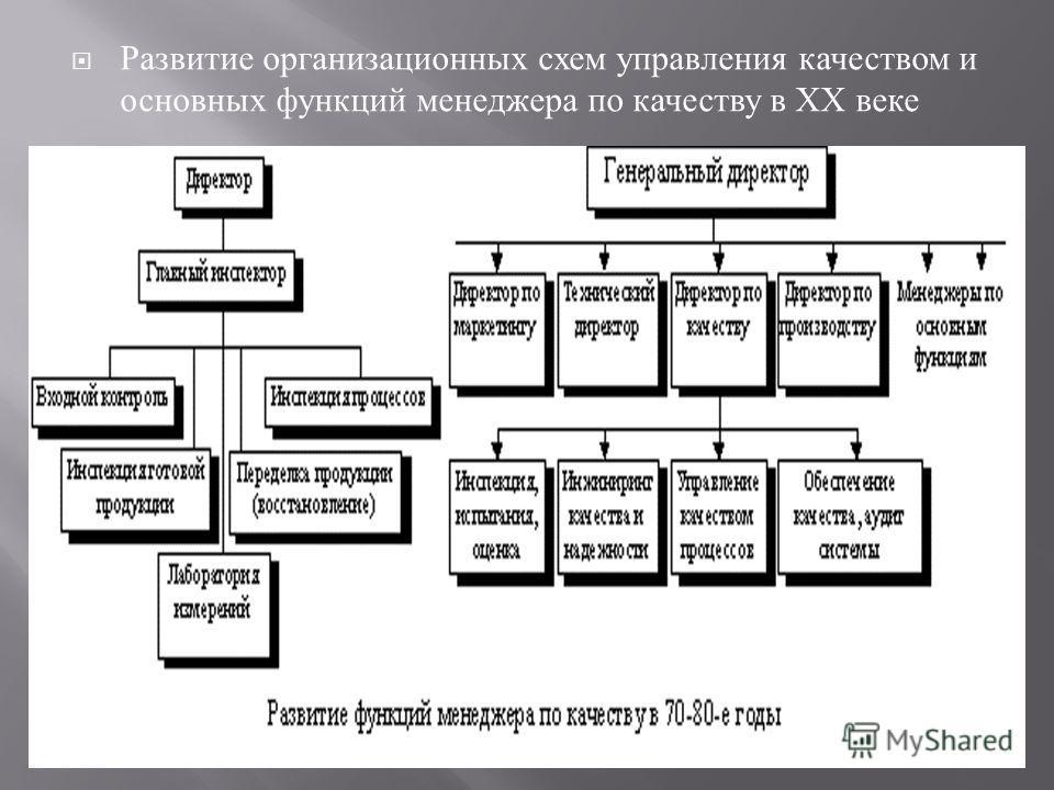 Развитие организационных схем управления качеством и основных функций менеджера по качеству в ХХ веке