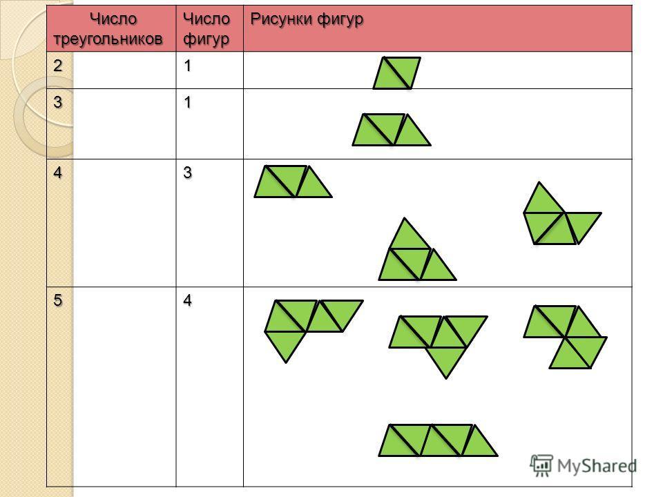 Число треугольников Число треугольников Число фигур Рисунки фигур 21 31 43 54
