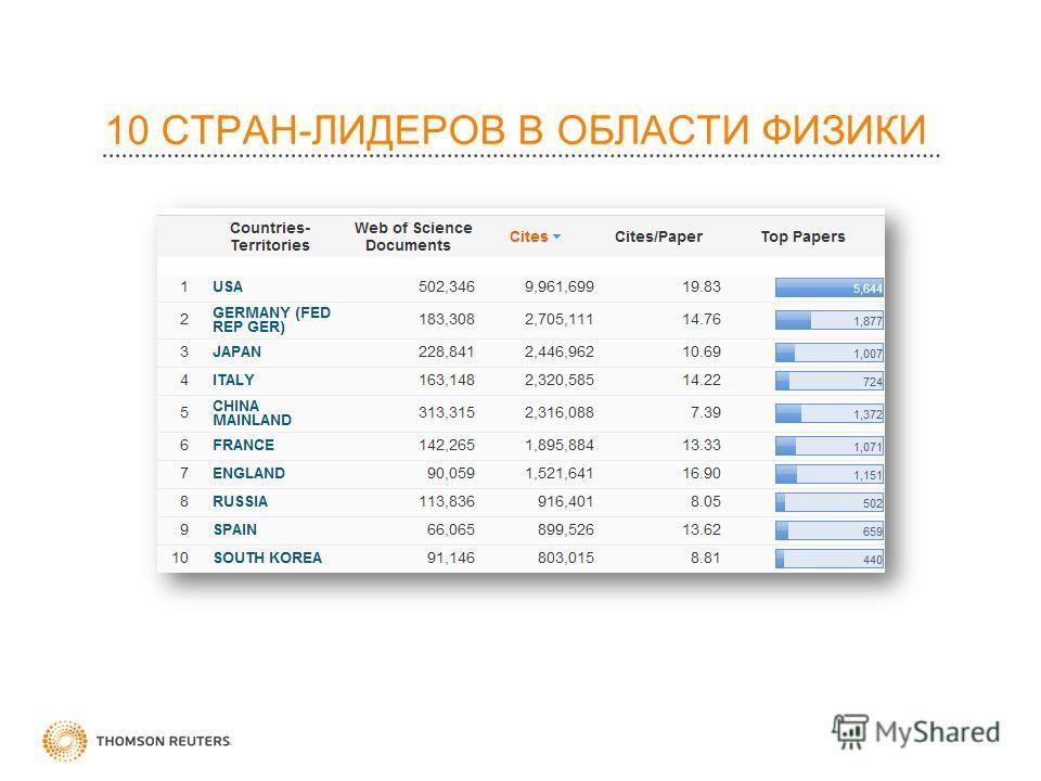 10 СТРАН-ЛИДЕРОВ В ОБЛАСТИ ФИЗИКИ