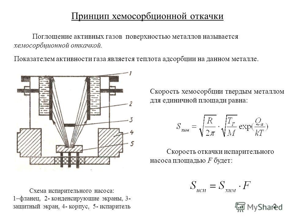 2 Поглощение активных газов поверхностью металлов называется хемосорбционной откачкой. Показателем активности газа является теплота адсорбции на данном металле. Принцип хемосорбционной откачки Скорость хемосорбции твердым металлом для единичной площа